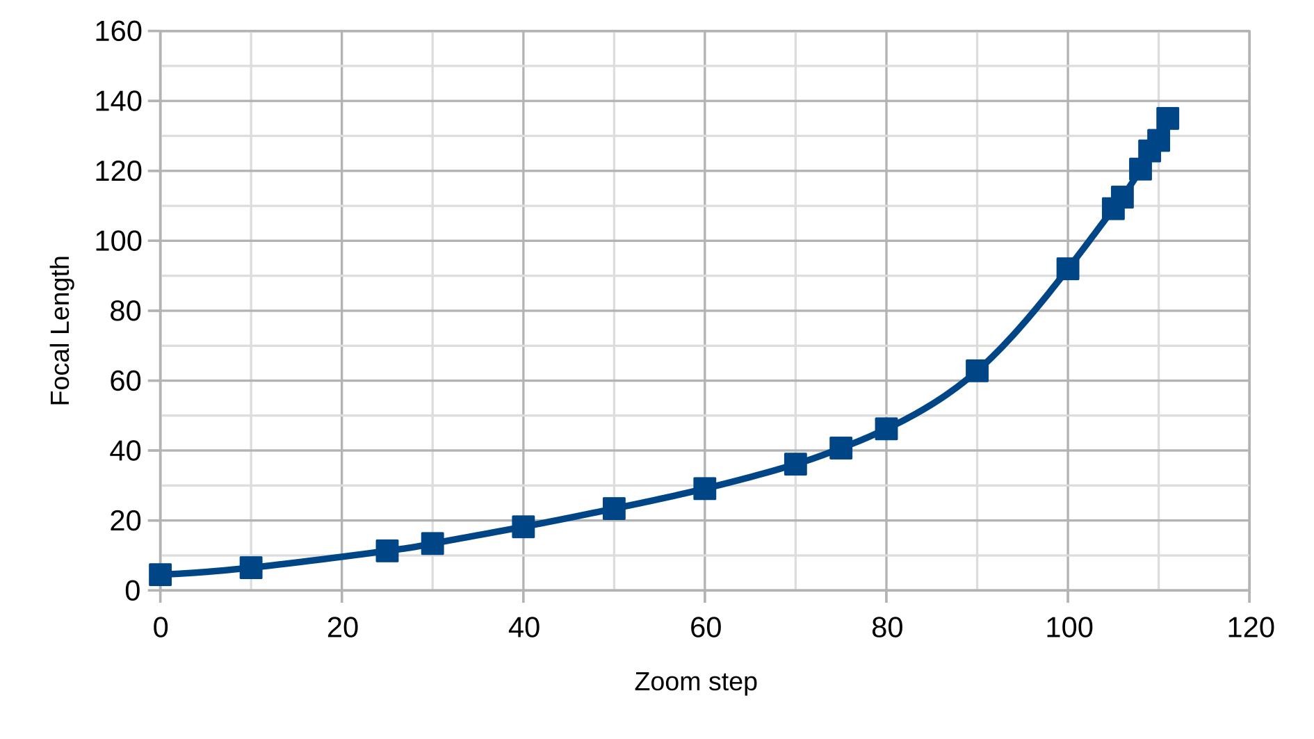 CHDK's set_zoom range for Canon PowerShot SX710HS   Guy